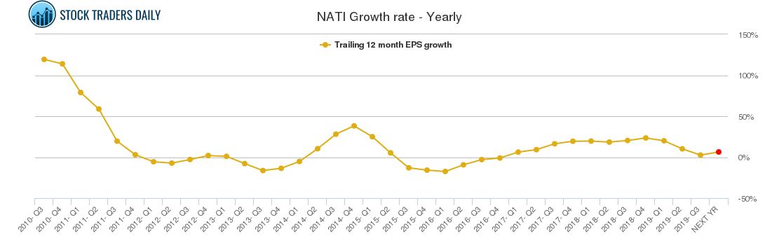 NATI Growth rate - Yearly