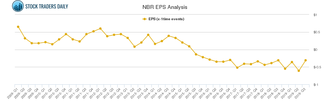 NBR EPS Analysis