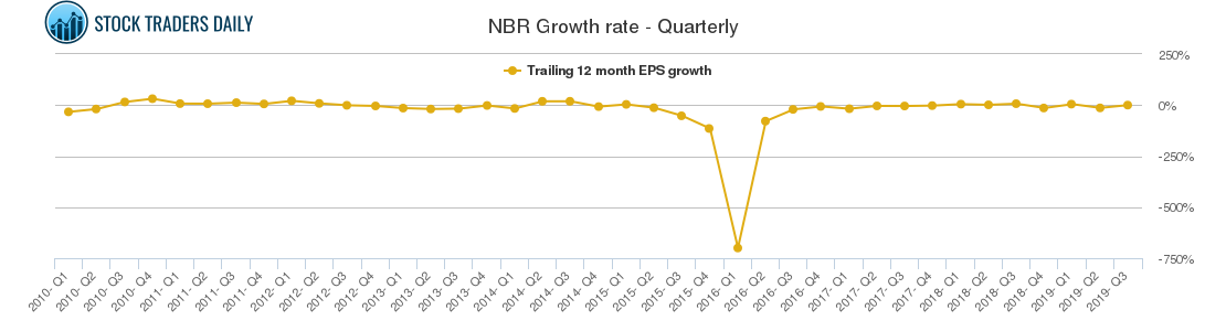 NBR Growth rate - Quarterly