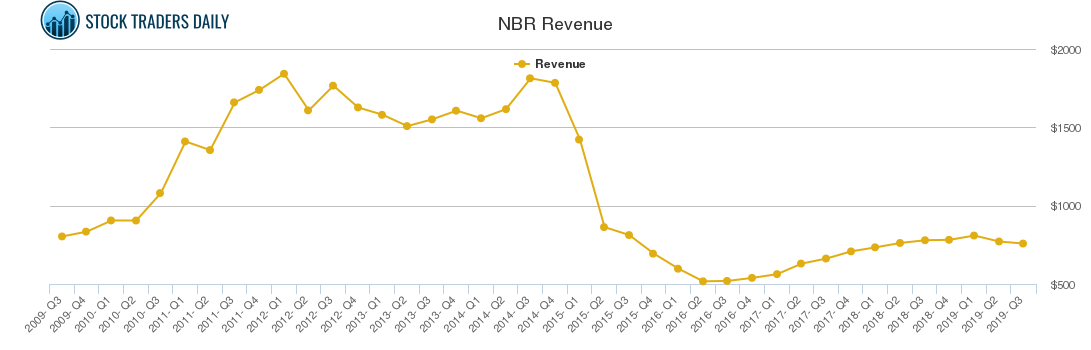 NBR Revenue chart