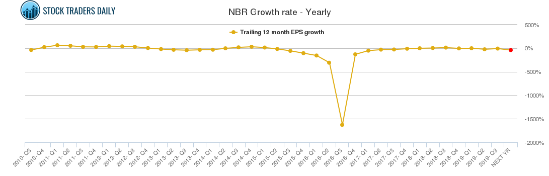 NBR Growth rate - Yearly