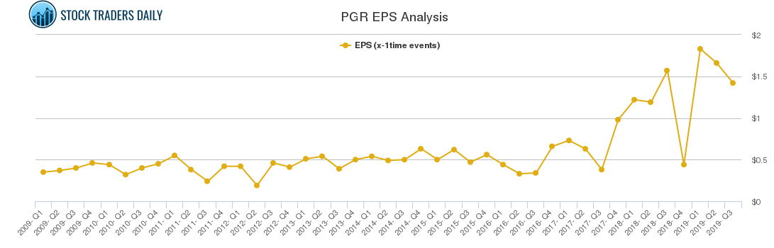 PGR EPS Analysis