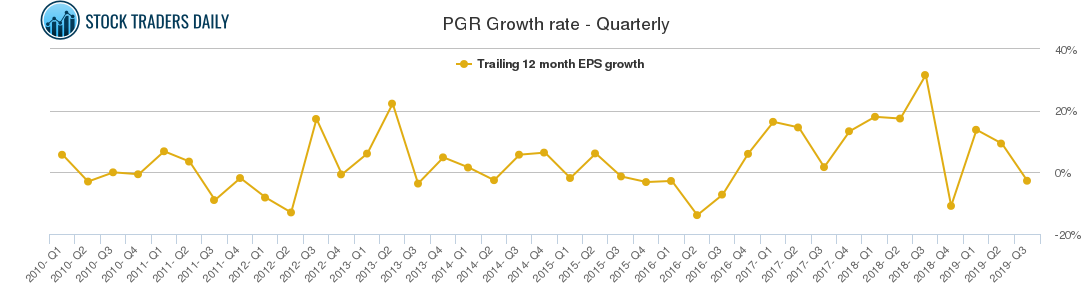 PGR Growth rate - Quarterly