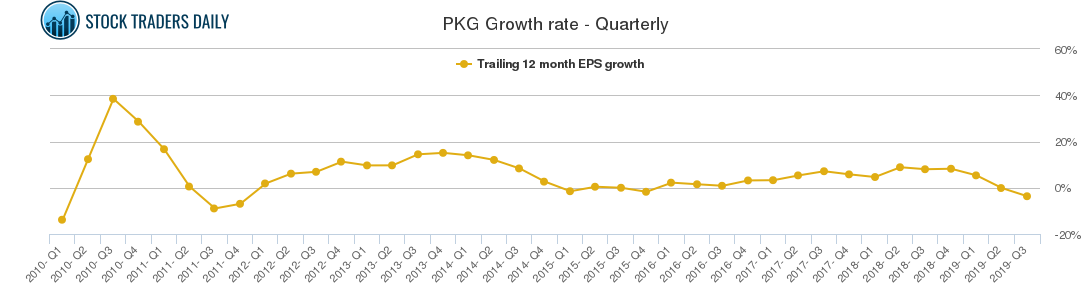 PKG Growth rate - Quarterly