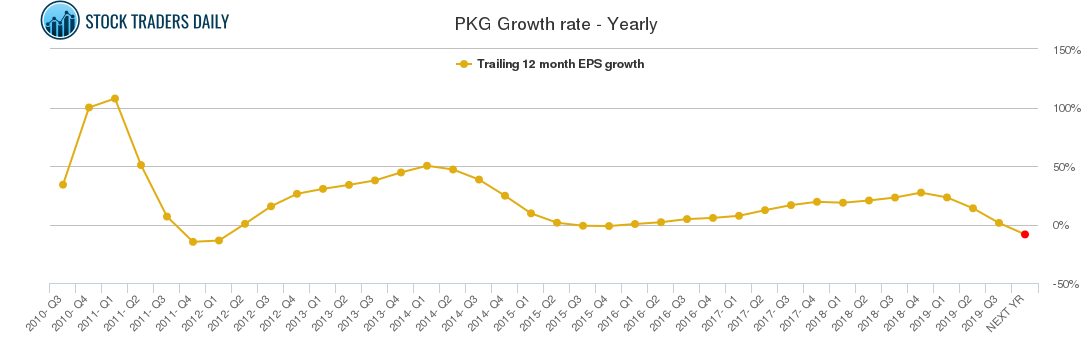 PKG Growth rate - Yearly