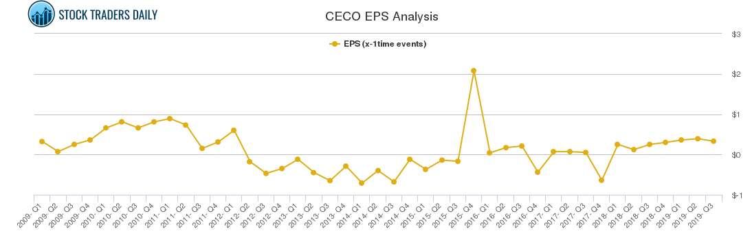 CECO EPS Analysis