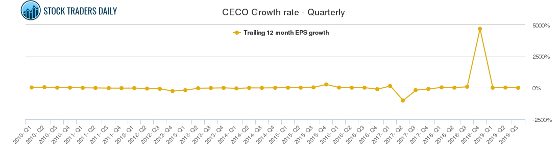 CECO Growth rate - Quarterly