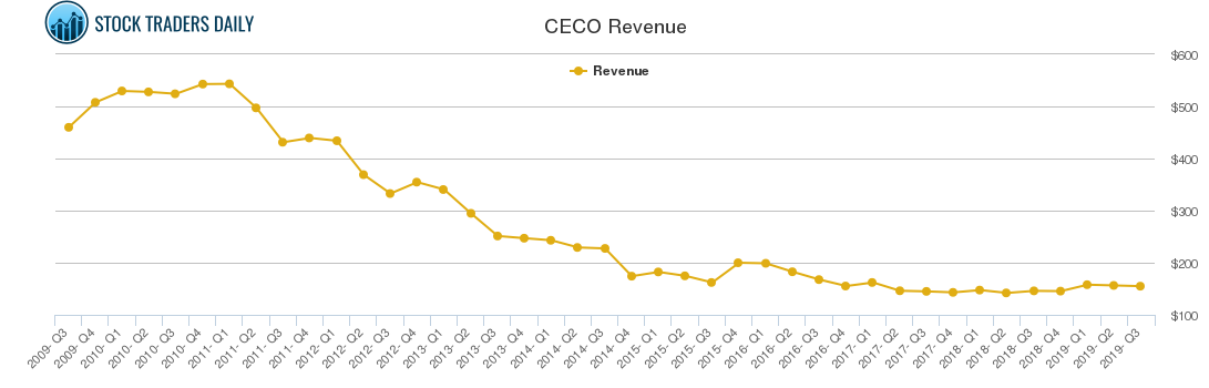 CECO Revenue chart