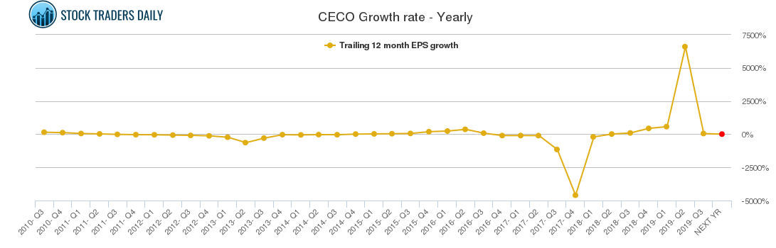 CECO Growth rate - Yearly