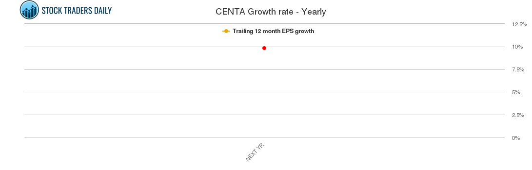 CENTA Growth rate - Yearly