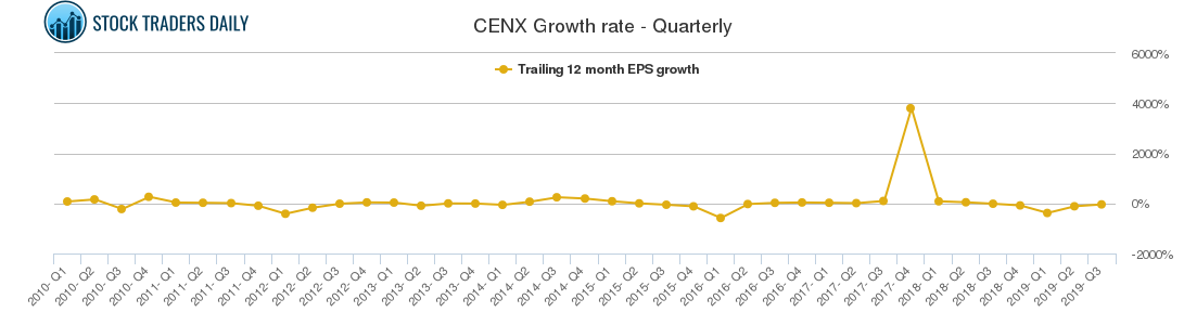 CENX Growth rate - Quarterly