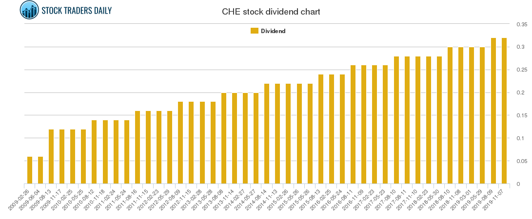 CHE Dividend Chart