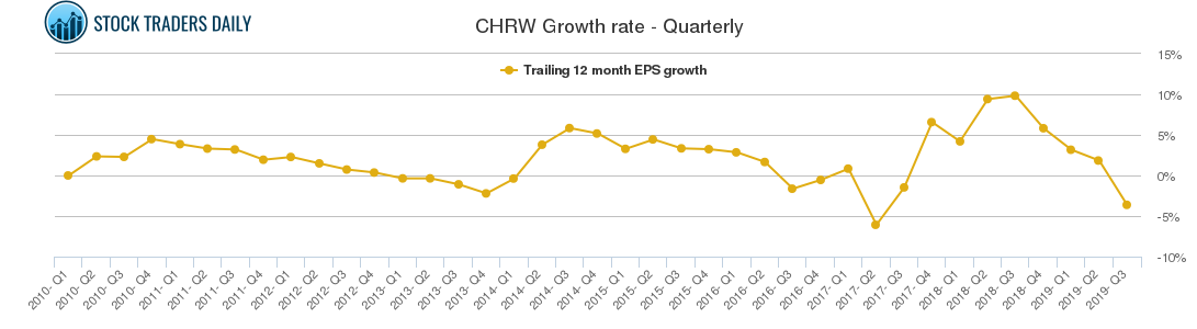 CHRW Growth rate - Quarterly