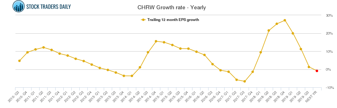 CHRW Growth rate - Yearly