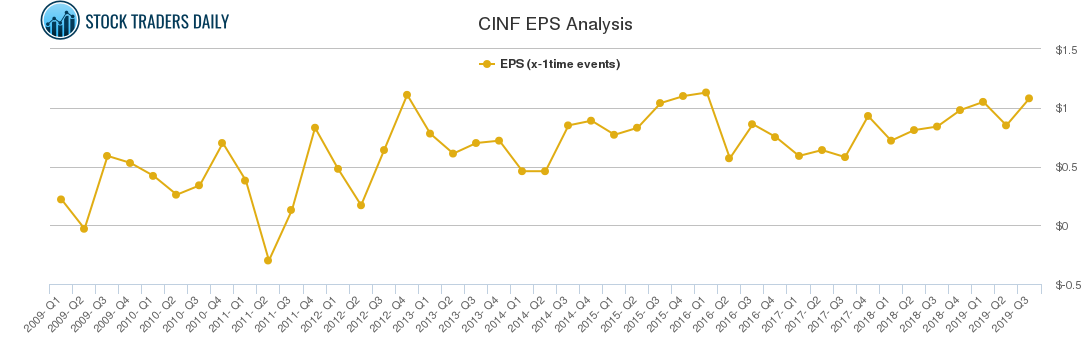 CINF EPS Analysis