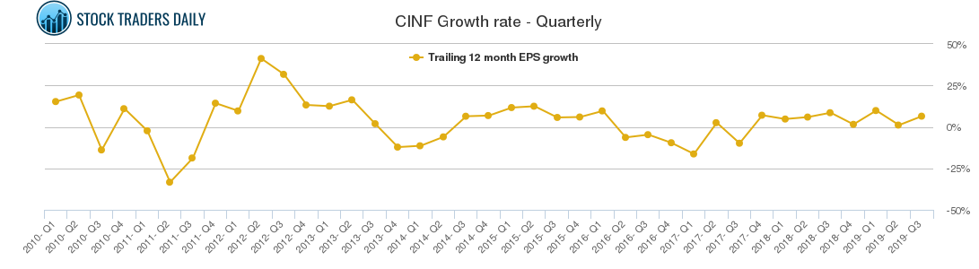 CINF Growth rate - Quarterly