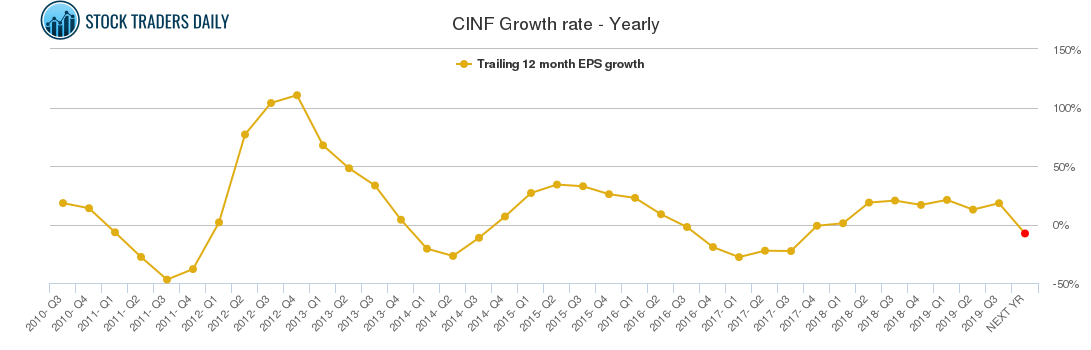 CINF Growth rate - Yearly
