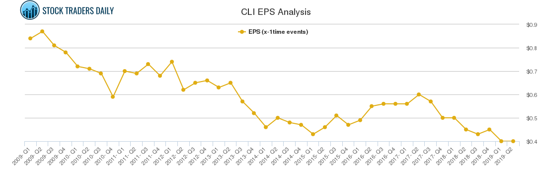 CLI EPS Analysis