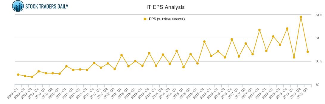 IT EPS Analysis