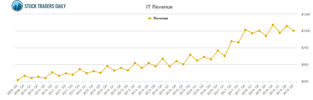 IT Revenue chart