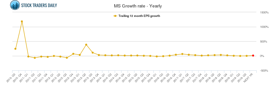 MS Growth rate - Yearly