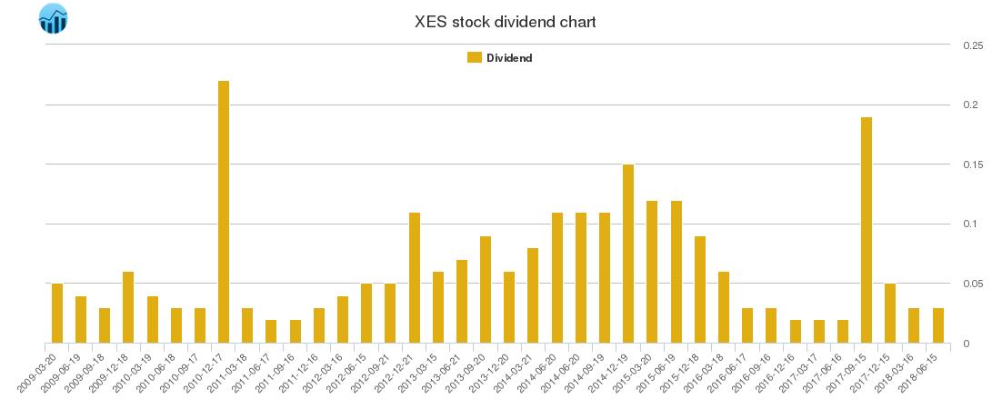 XES Dividend Chart
