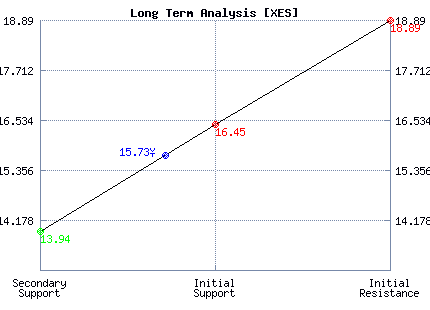 XES Long Term Analysis