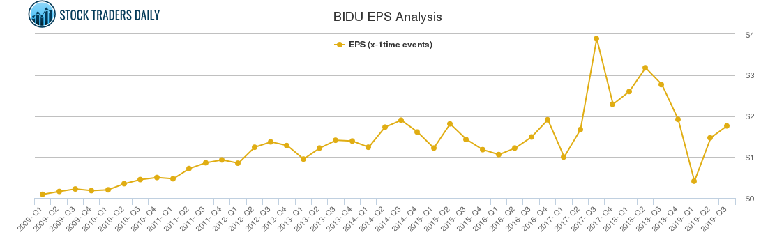 BIDU EPS Analysis