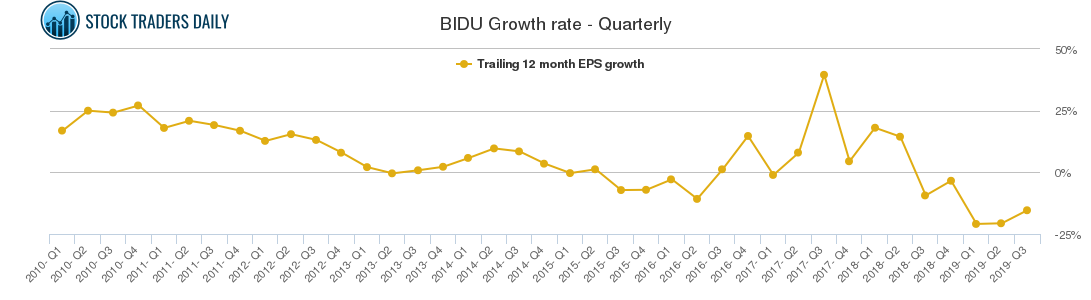 BIDU Growth rate - Quarterly