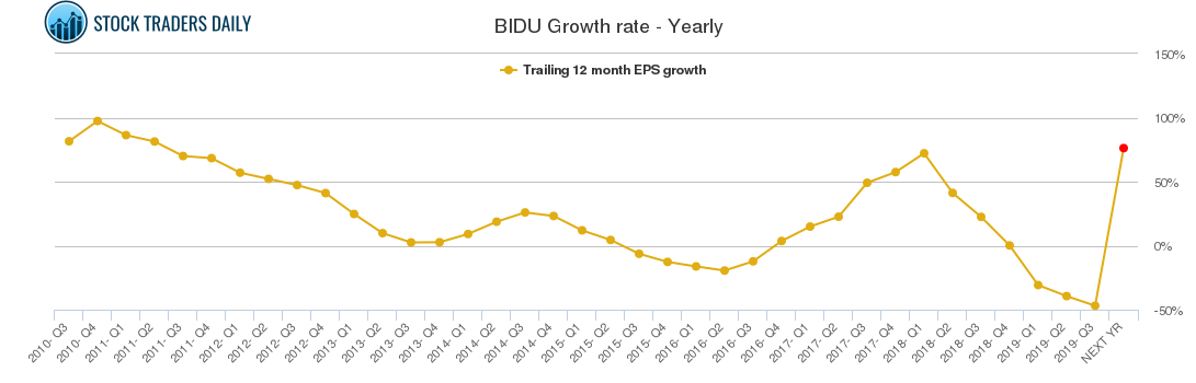 BIDU Growth rate - Yearly