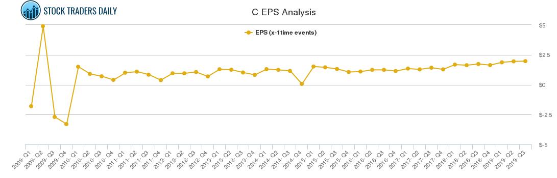 C EPS Analysis