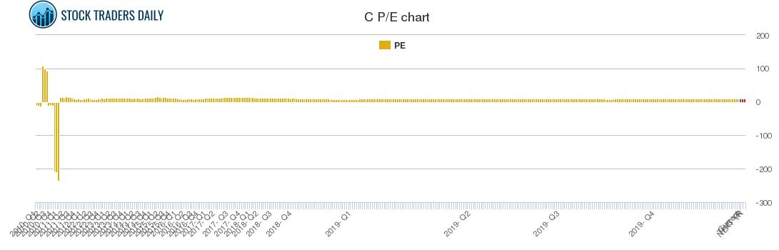 C PE chart