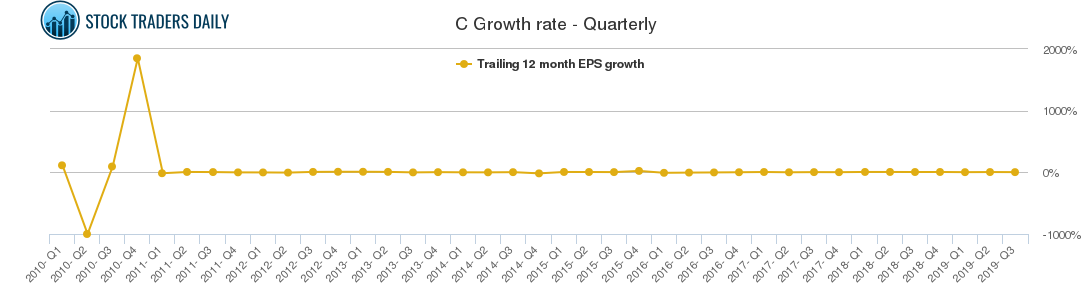 C Growth rate - Quarterly