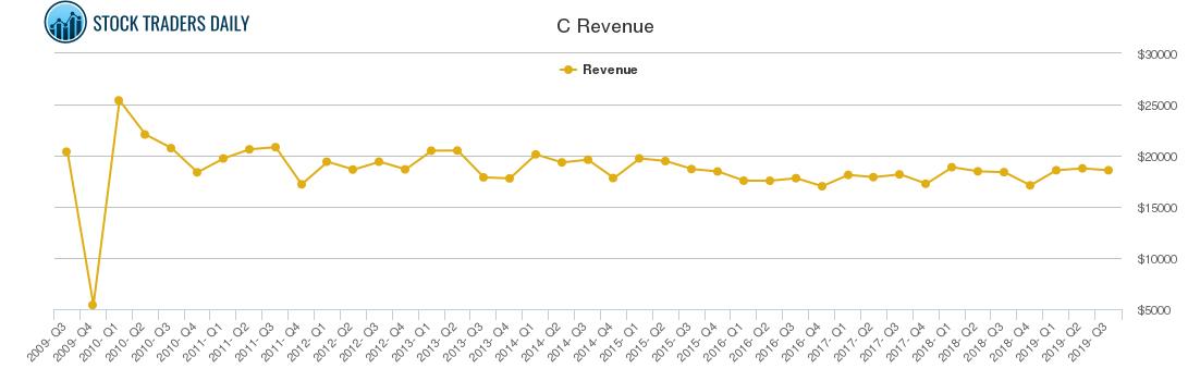 C Revenue chart