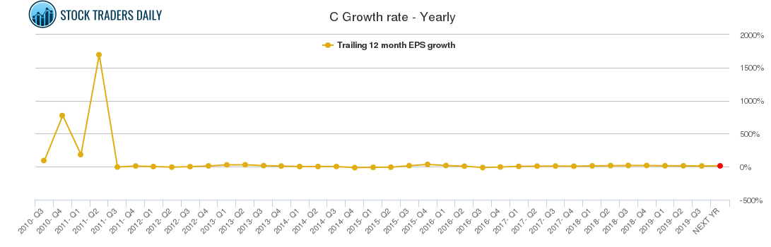 C Growth rate - Yearly