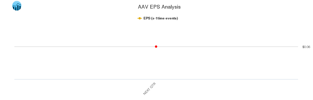 AAV EPS Analysis