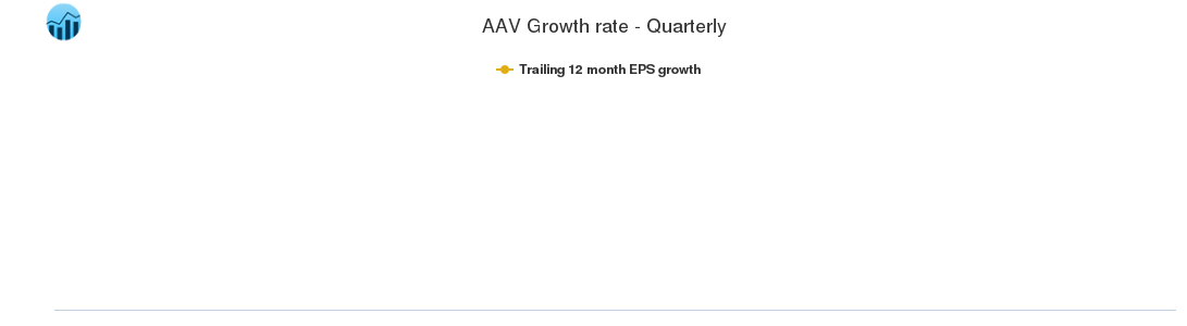 AAV Growth rate - Quarterly