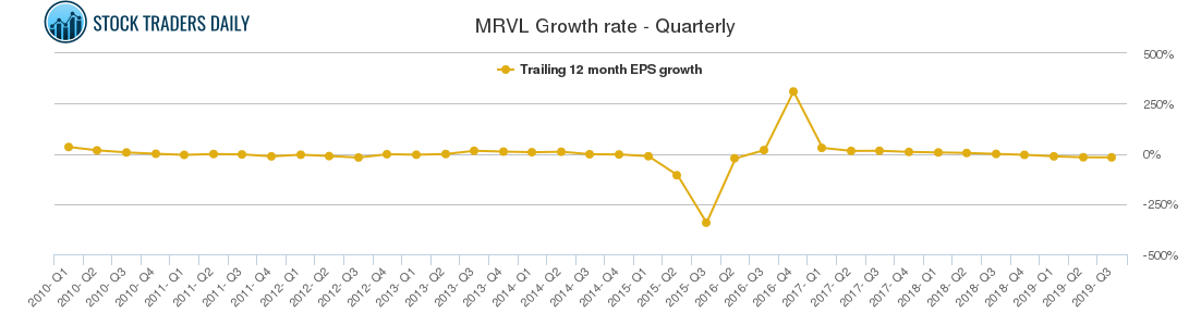MRVL Growth rate - Quarterly