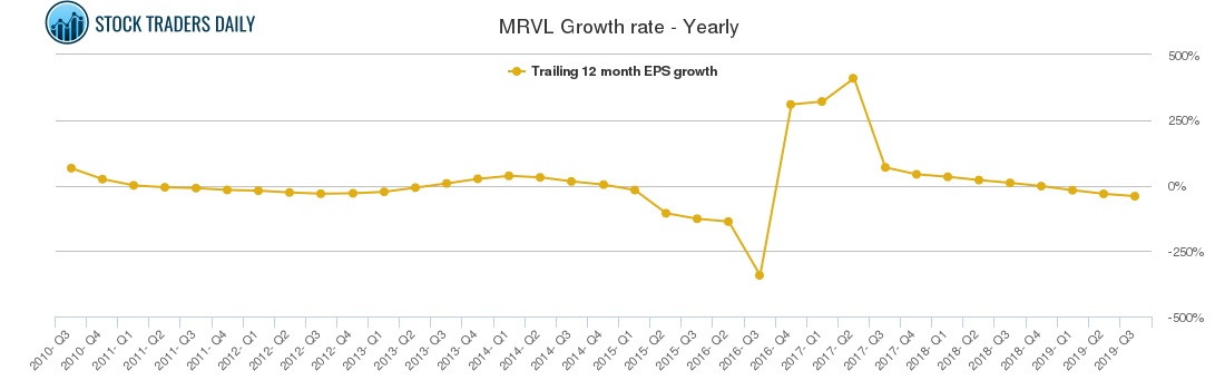 MRVL Growth rate - Yearly