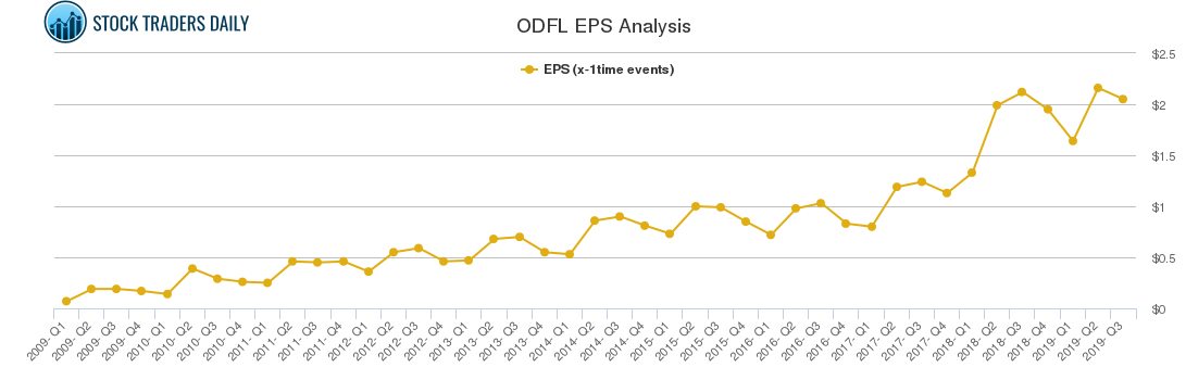 ODFL EPS Analysis