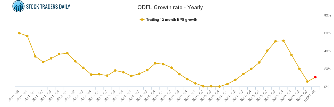 ODFL Growth rate - Yearly