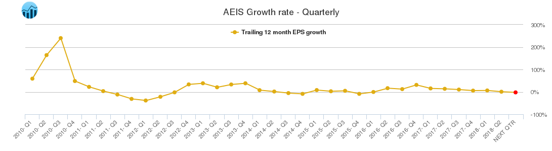 AEIS Growth rate - Quarterly