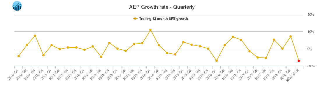 AEP Growth rate - Quarterly