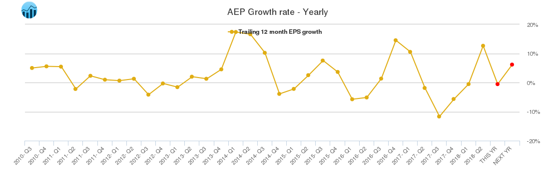 AEP Growth rate - Yearly