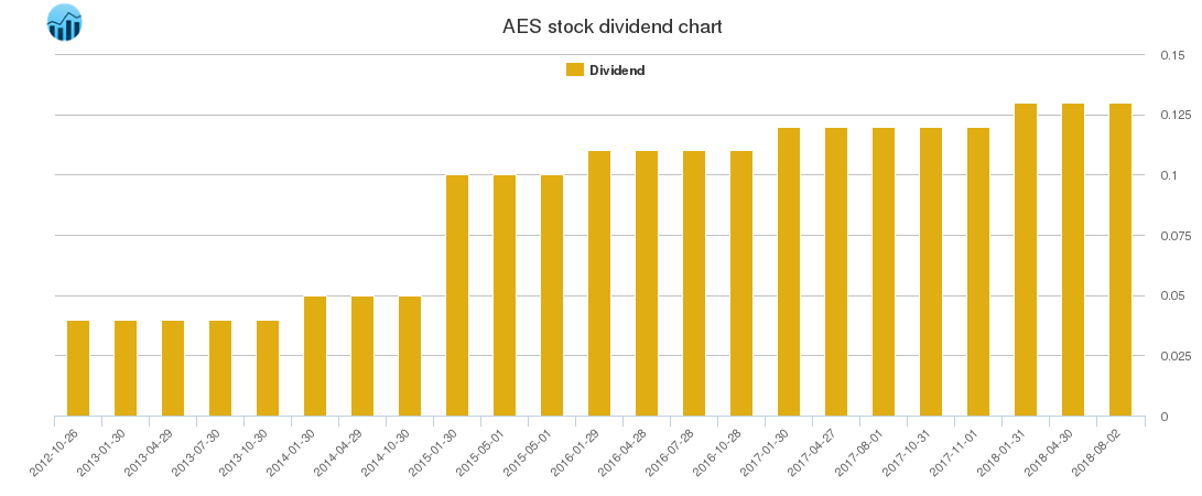 AES Dividend Chart