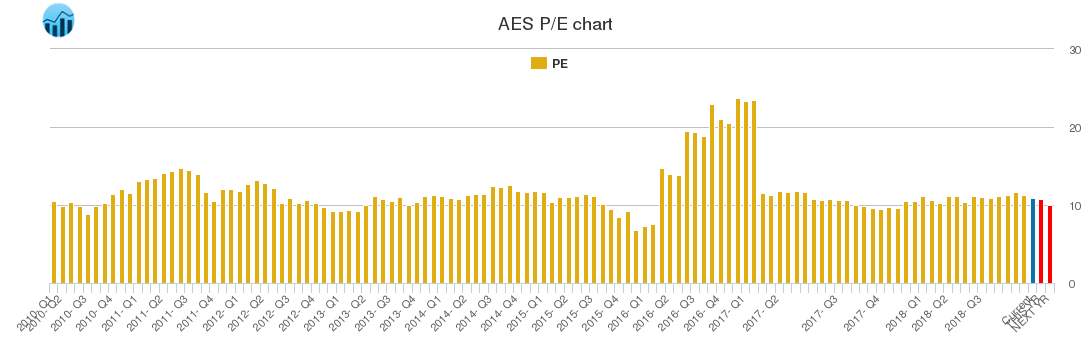 AES PE chart