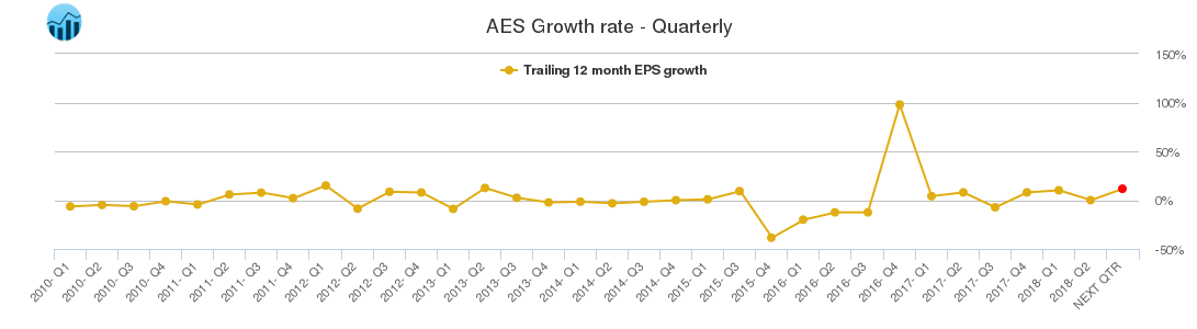 AES Growth rate - Quarterly