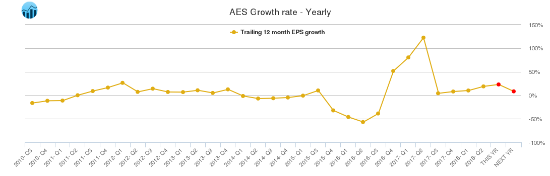 AES Growth rate - Yearly