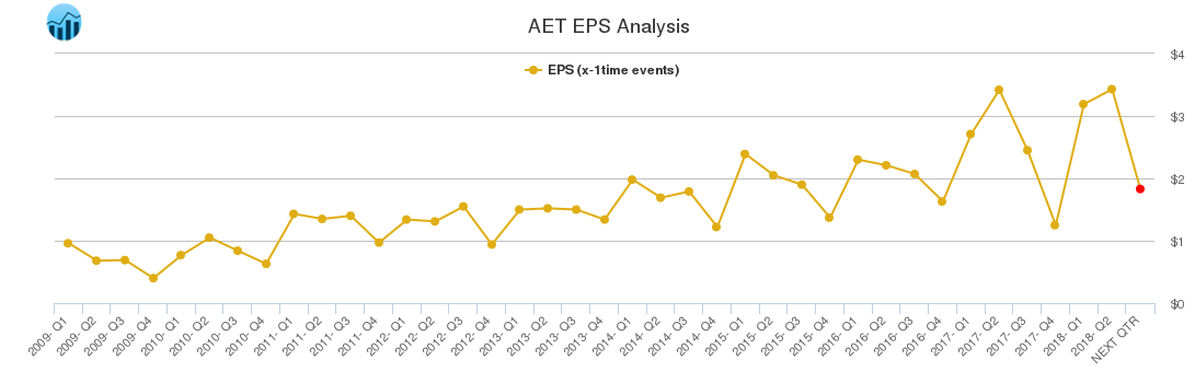 AET EPS Analysis