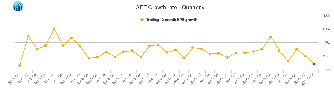 AET Growth rate - Quarterly